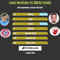 Leon Goretzka vs Mirko Ivanic h2h player stats