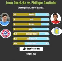 Leon Goretzka vs Philippe Coutinho h2h player stats