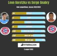 Leon Goretzka vs Serge Gnabry h2h player stats