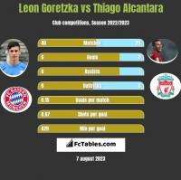 Leon Goretzka vs Thiago Alcantara h2h player stats