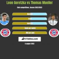 Leon Goretzka vs Thomas Mueller h2h player stats