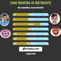Leon Goretzka vs Kai Havertz h2h player stats