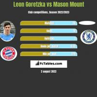 Leon Goretzka vs Mason Mount h2h player stats
