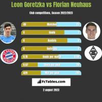 Leon Goretzka vs Florian Neuhaus h2h player stats