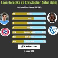 Leon Goretzka vs Christopher Antwi-Adjej h2h player stats