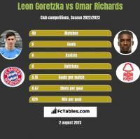 Leon Goretzka vs Omar Richards h2h player stats