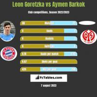 Leon Goretzka vs Aymen Barkok h2h player stats