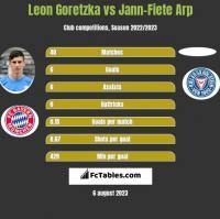 Leon Goretzka vs Jann-Fiete Arp h2h player stats