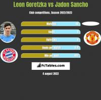 Leon Goretzka vs Jadon Sancho h2h player stats