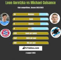 Leon Goretzka vs Michael Cuisance h2h player stats