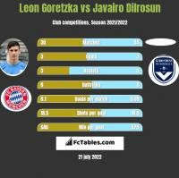 Leon Goretzka vs Javairo Dilrosun h2h player stats