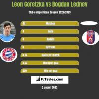 Leon Goretzka vs Bogdan Lednev h2h player stats