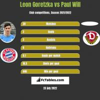 Leon Goretzka vs Paul Will h2h player stats