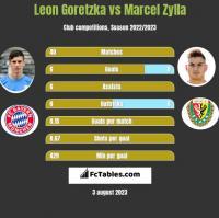 Leon Goretzka vs Marcel Zylla h2h player stats