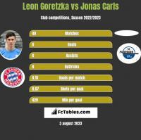Leon Goretzka vs Jonas Carls h2h player stats