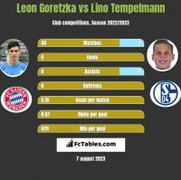 Leon Goretzka vs Lino Tempelmann h2h player stats
