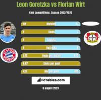 Leon Goretzka vs Florian Wirt h2h player stats