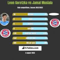 Leon Goretzka vs Jamal Musiala h2h player stats