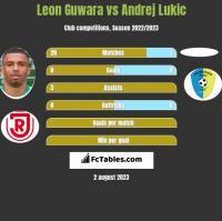 Leon Guwara vs Andrej Lukic h2h player stats