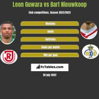 Leon Guwara vs Bart Nieuwkoop h2h player stats