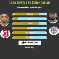 Leon Guwara vs Caner Cavlan h2h player stats