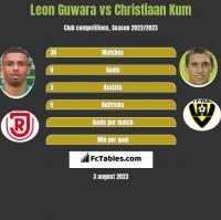 Leon Guwara vs Christiaan Kum h2h player stats