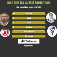 Leon Guwara vs Emil Bergstroem h2h player stats