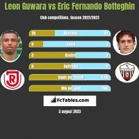 Leon Guwara vs Eric Fernando Botteghin h2h player stats
