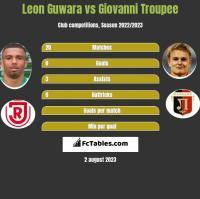Leon Guwara vs Giovanni Troupee h2h player stats