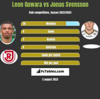 Leon Guwara vs Jonas Svensson h2h player stats