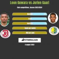 Leon Guwara vs Jurien Gaari h2h player stats