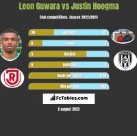 Leon Guwara vs Justin Hoogma h2h player stats