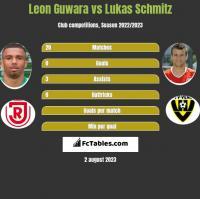 Leon Guwara vs Lukas Schmitz h2h player stats