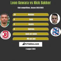 Leon Guwara vs Nick Bakker h2h player stats