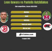 Leon Guwara vs Pantelis Hatzidiakos h2h player stats
