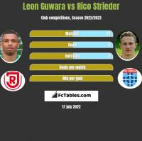 Leon Guwara vs Rico Strieder h2h player stats