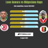 Leon Guwara vs Ridgeciano Haps h2h player stats