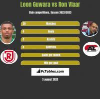 Leon Guwara vs Ron Vlaar h2h player stats