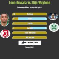Leon Guwara vs Stijn Wuytens h2h player stats