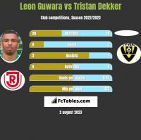 Leon Guwara vs Tristan Dekker h2h player stats