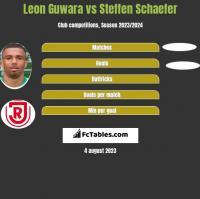 Leon Guwara vs Steffen Schaefer h2h player stats