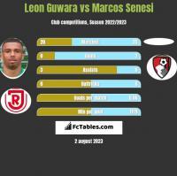 Leon Guwara vs Marcos Senesi h2h player stats