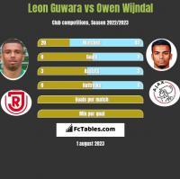Leon Guwara vs Owen Wijndal h2h player stats