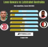 Leon Guwara vs Lutstrahel Geetruida h2h player stats
