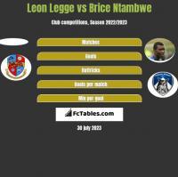 Leon Legge vs Brice Ntambwe h2h player stats