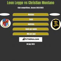 Leon Legge vs Christian Montano h2h player stats
