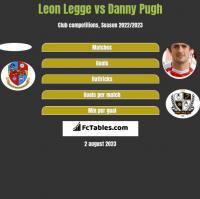 Leon Legge vs Danny Pugh h2h player stats