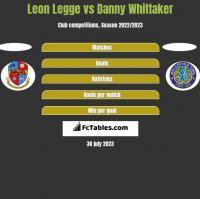 Leon Legge vs Danny Whittaker h2h player stats