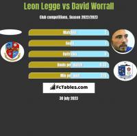 Leon Legge vs David Worrall h2h player stats