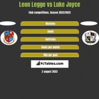 Leon Legge vs Luke Joyce h2h player stats